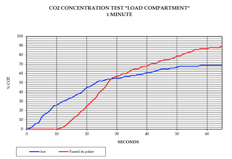 Concentration-test